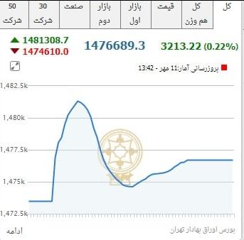 بورس معاملات امروز را با رشد ۳ هزار واحدی به پایان رساند