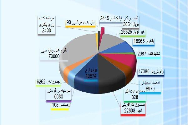 ۲۱۰ میلیارد تومان تسهیلات به شرکتهای نوپا اختصاص یافت