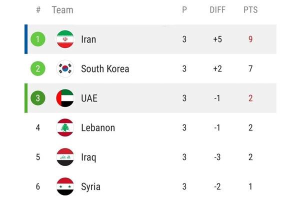 جدول ردهبندی گروه A پس از برد تیم ملی فوتبال ایران برابر امارات