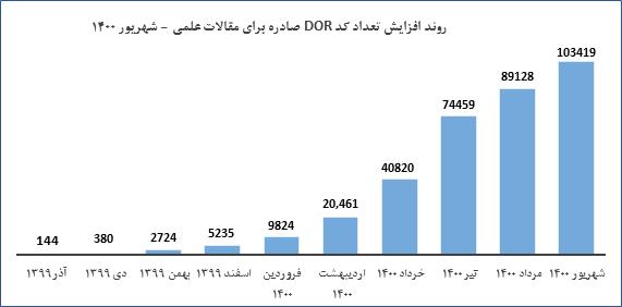 ثبت بیش از ۱۰۰ هزار مقاله در سامانه دیجیتال نشریات
