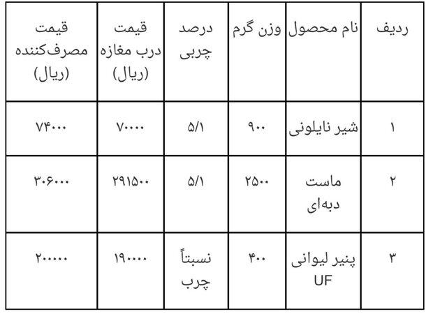 وزارت جهاد کشاورزی قیمت جدید ٣ فرآورده لبنی را اعلام کرد