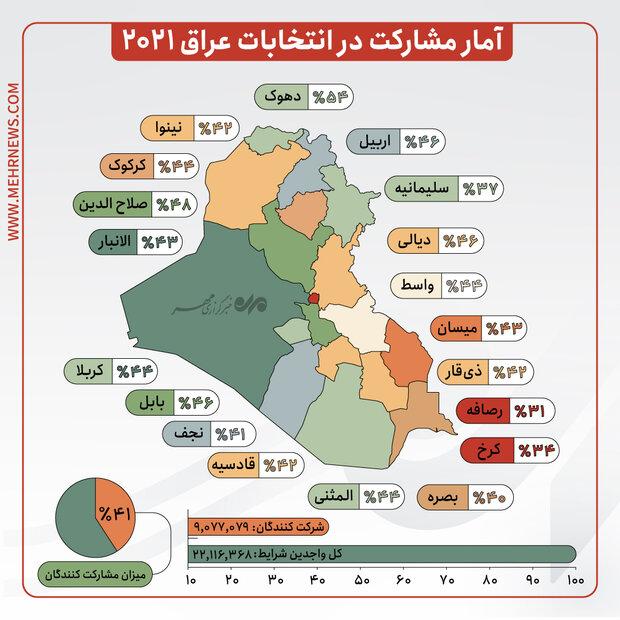 اعلام نتایج انتخابات پارلمانی در ۱۰ استان عراق