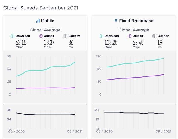سرعت اینترنت ثابت و موبایل در جهان دوباره رشد کرد