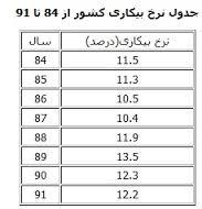 نتایج دومین گزارش بیکاری در دولت دهم/ ناگهان تعداد بیکاران 700 هزار نفر افزایش یافت