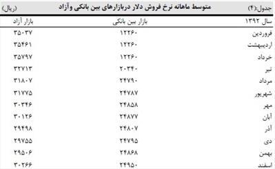 تورم در ایران از169 کشور بالاتر است /گزارش صندوق بین المللی پول