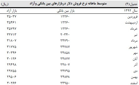 جدول متوسط ماهانه نرخ فروش دلار آزاد و بانکی در سال 92